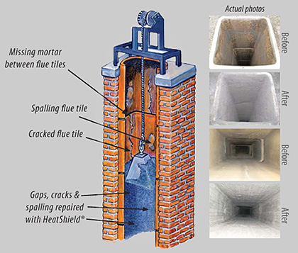 HeatShield Chimney Liner Repair